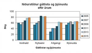 Niðurstöður gátlista og þjónustu eftir árum