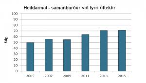 Heildarmat eftir árum - 2005-2015
